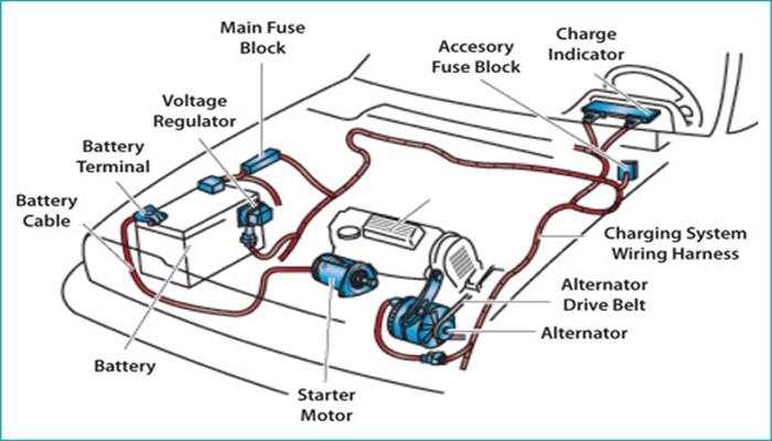 สาระน่ารู้เกี่ยวกับระบบสตาร์ทกับ Battery